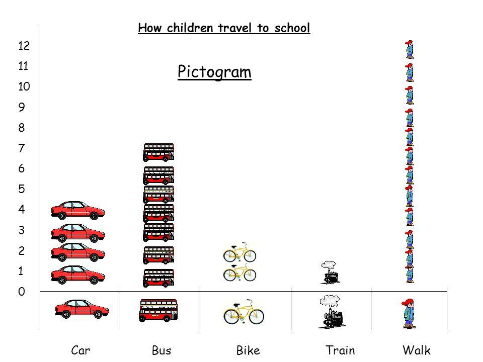 Children who like apples Children who like carrots Sam Kira Amy Zara Shaheen James David Andrew Venn Diagram