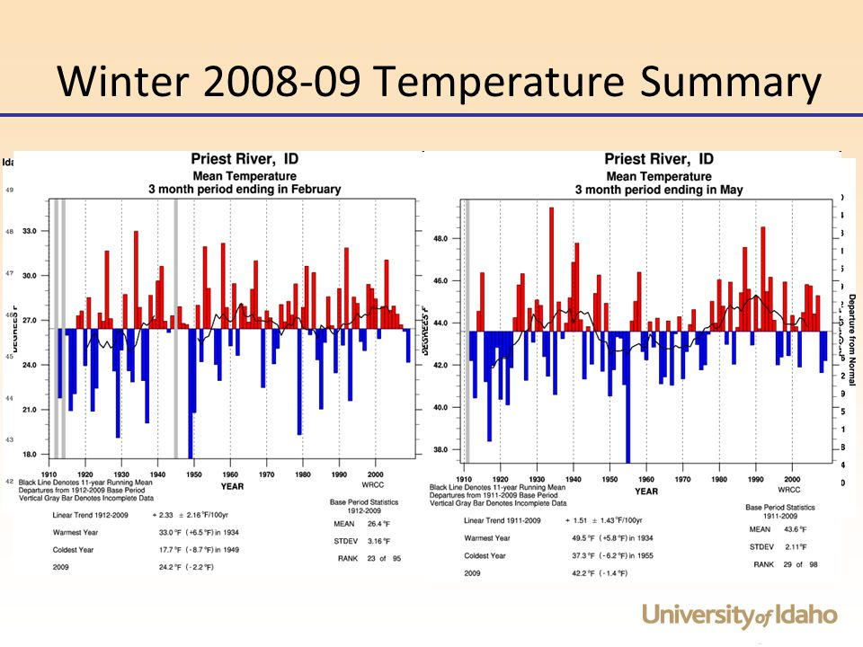 Winter 2008-09 Temperature Summary Statewide Cool Season (Oct-May) Temperatures were slightly above 71-00' normals