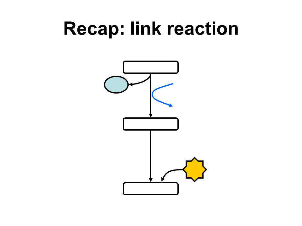 Recap: link reaction