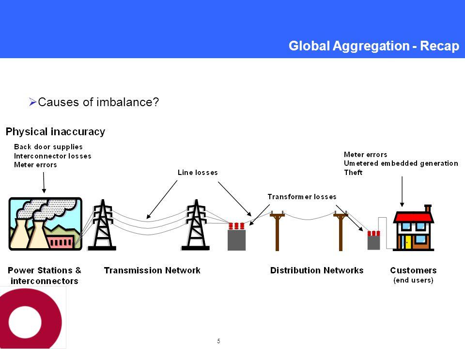 6 Global Aggregation - Recap  Causes of imbalance?