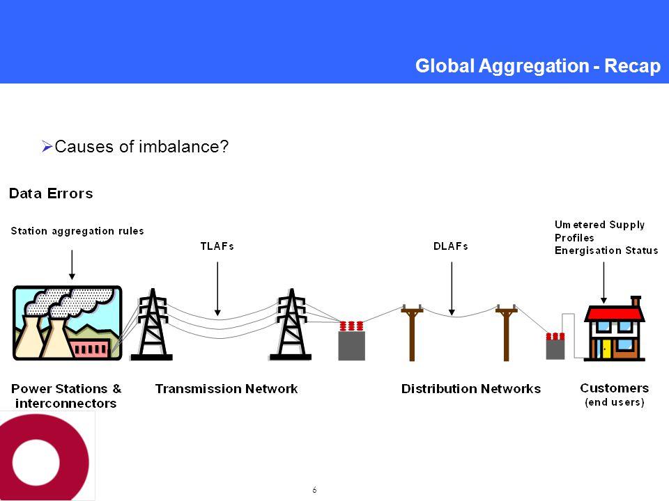 7 Global Aggregation - Recap  Causes of imbalance.