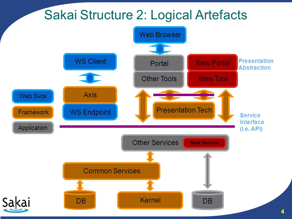 5 Standardised Sakai Services In addition to free APIs defined by services, Sakai recognises particular standard varieties of service – some core examples: –UserDirectoryProvider – map your local user information (eg in LDAP, IMS Enterprise, Kerberos) into Sakai –GroupProvider –CourseManagementProvider –PortalHandler (new in Sakai 2.4) – register new top-level handlers in the Sakai portal URL space –EntityProducer – export primary entities handled by your service as 1st-class Sakai Entities (resolvable by URLs, addressible by Events, searchable, &c) Look these up in the Sakai JavaDocs, or better still in your Sakai source