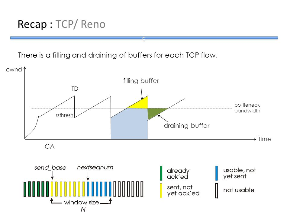 Recap : TCP/ Reno There is a filling and draining of buffers for each TCP flow. Time cwnd CA TD ssthresh bottleneck bandwidth filling buffer draining