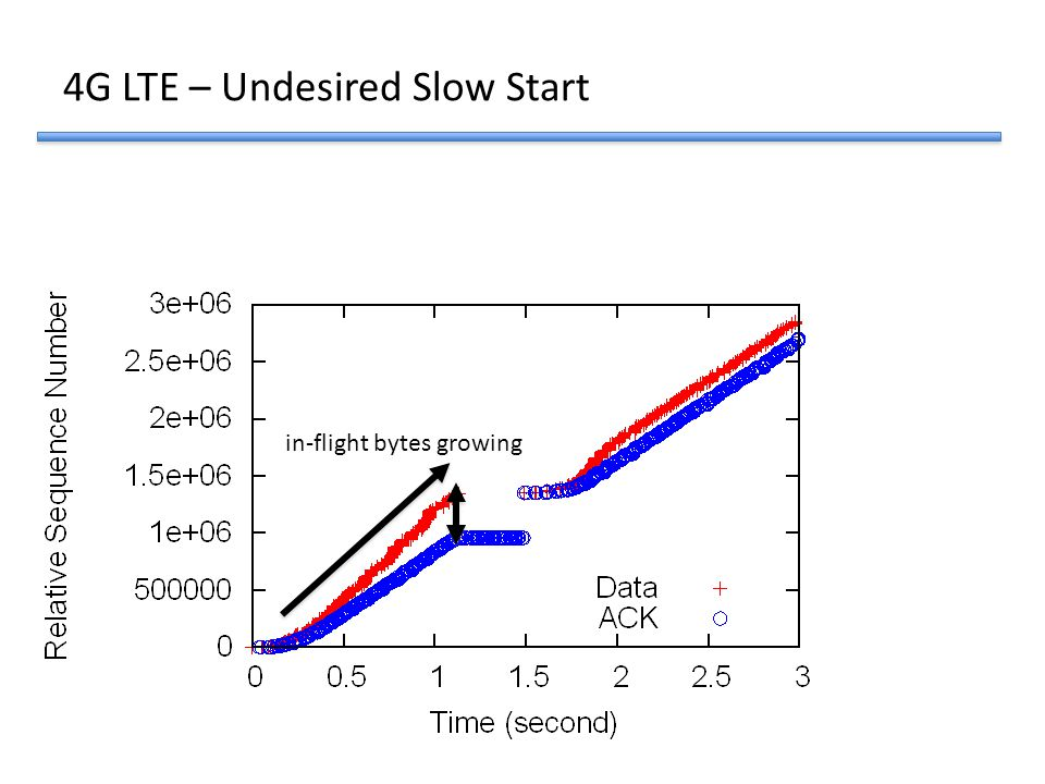 in-flight bytes growing 4G LTE – Undesired Slow Start