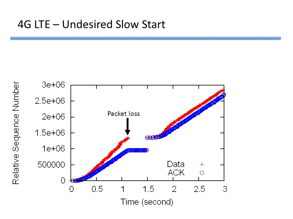 Packet loss 4G LTE – Undesired Slow Start