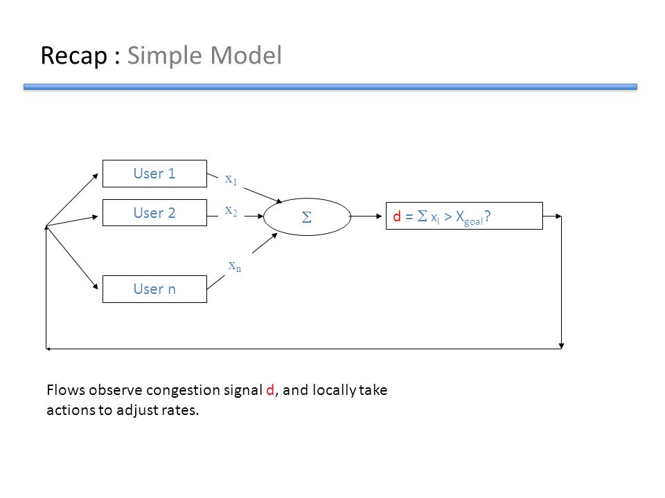 Recap : Simple Model Flows observe congestion signal d, and locally take actions to adjust rates. User 1 User 2 User n  d =  x i > X goal ? x1x1 x2x
