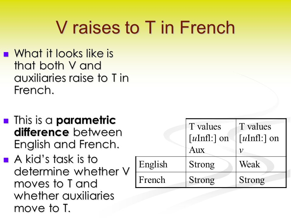 V raises to T in French What it looks like is that both V and auxiliaries raise to T in French.