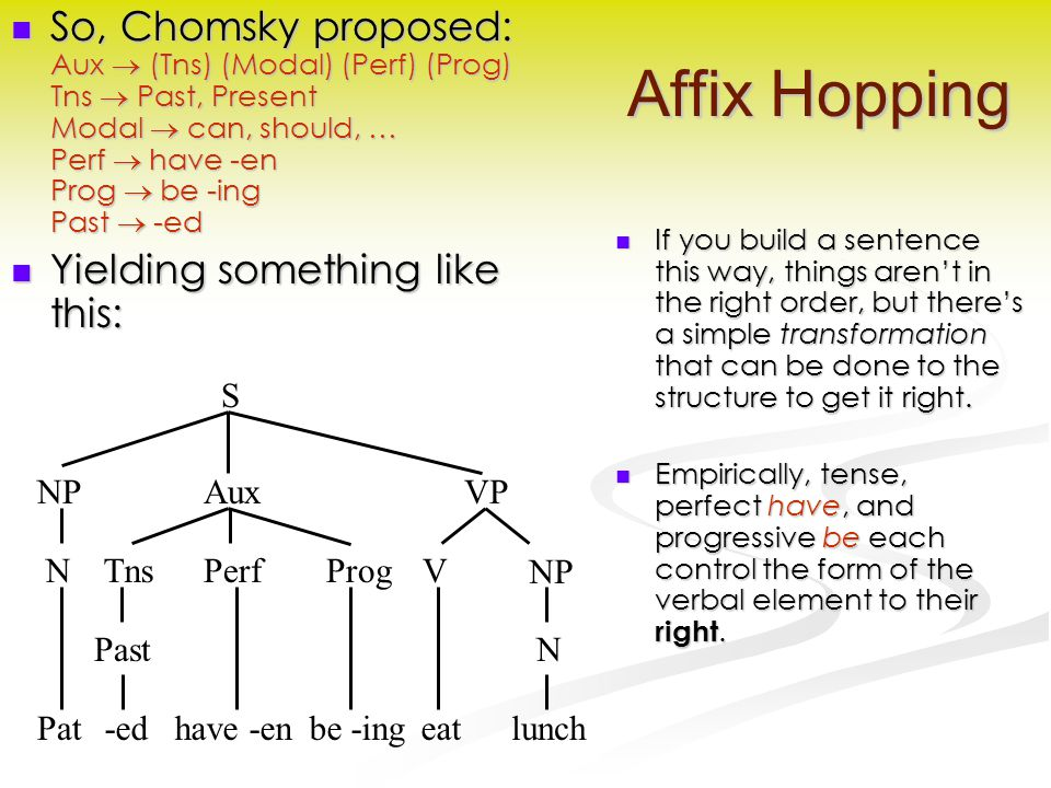 Affix Hopping So, Chomsky proposed: Aux  (Tns) (Modal) (Perf) (Prog) Tns  Past, Present Modal  can, should, … Perf  have -en Prog  be -ing Past  -ed So, Chomsky proposed: Aux  (Tns) (Modal) (Perf) (Prog) Tns  Past, Present Modal  can, should, … Perf  have -en Prog  be -ing Past  -ed Yielding something like this: Yielding something like this: If you build a sentence this way, things aren't in the right order, but there's a simple transformation that can be done to the structure to get it right.