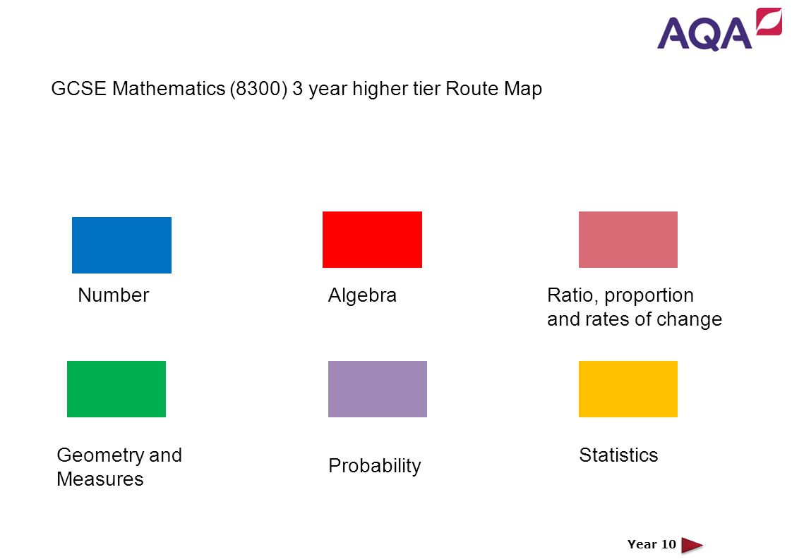 GCSE Mathematics Linear Route Map – Higher Tier Topic NumberAlgebra Geometry & Measures Topic Statistics Year 10 NumberAlgebra Statistics Ratio, propo