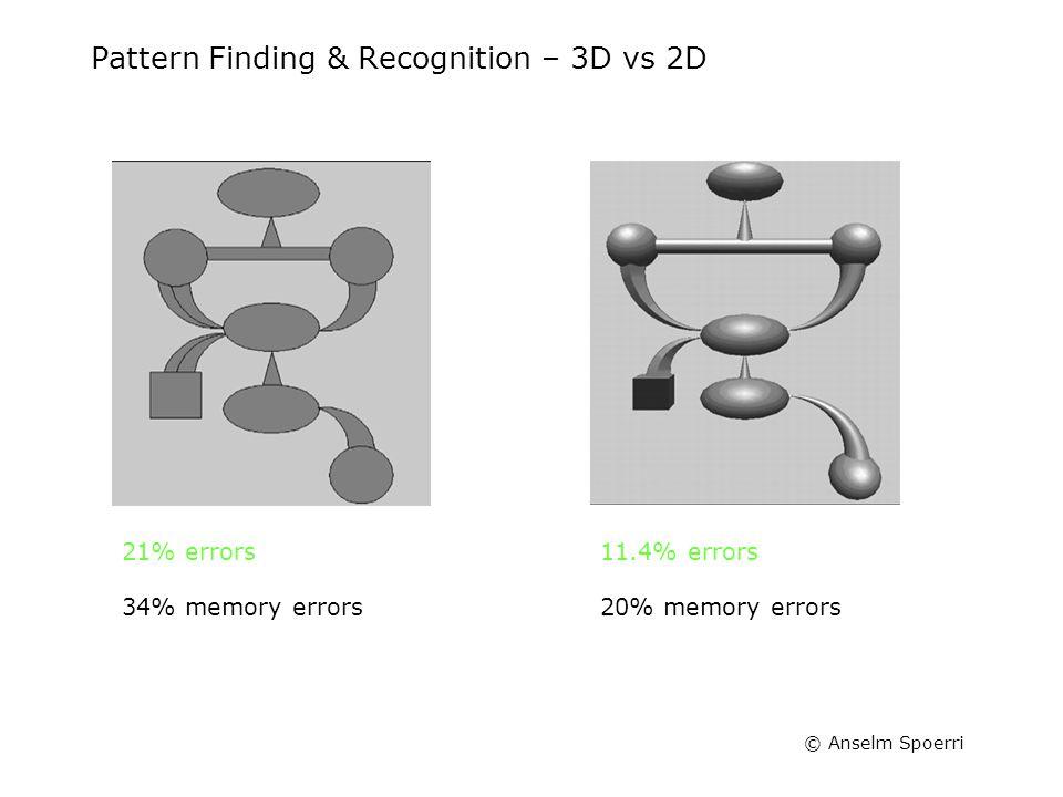 © Anselm Spoerri Pattern Finding & Recognition – 3D vs 2D 34% memory errors 21% errors 20% memory errors 11.4% errors