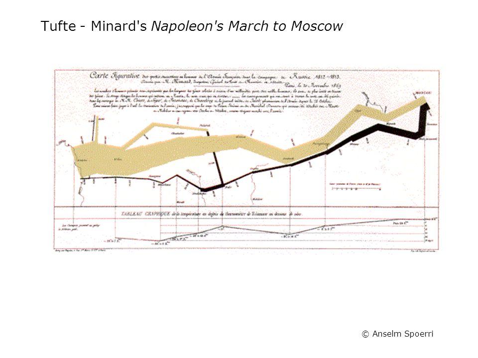 © Anselm Spoerri Tufte - Minard s Napoleon s March to Moscow