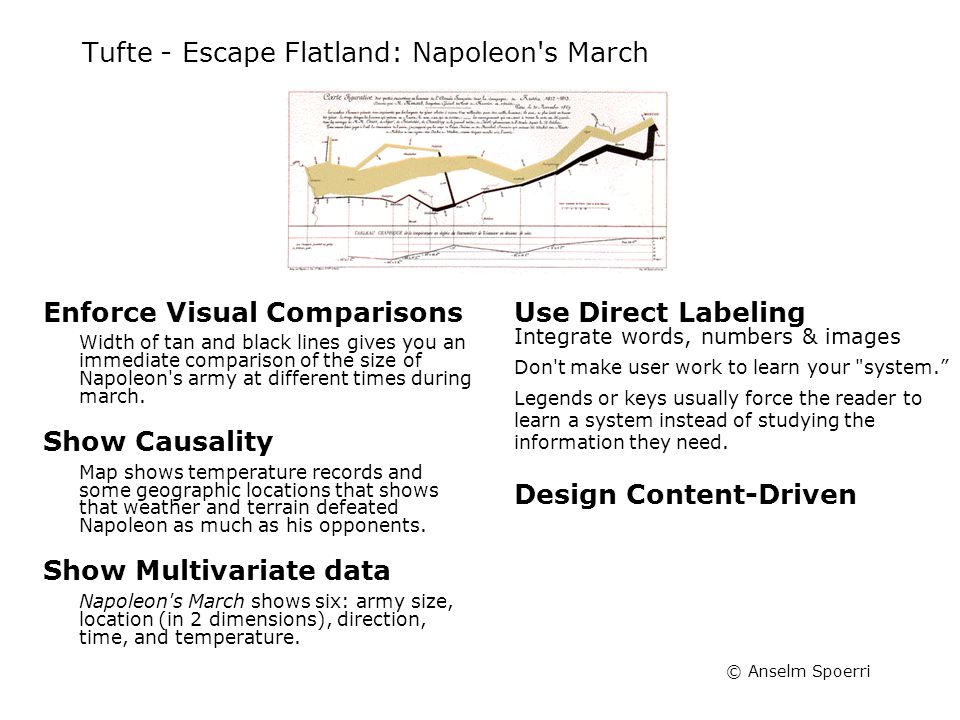 © Anselm Spoerri Tufte - Escape Flatland: Napoleon's March Enforce Visual Comparisons Width of tan and black lines gives you an immediate comparison o
