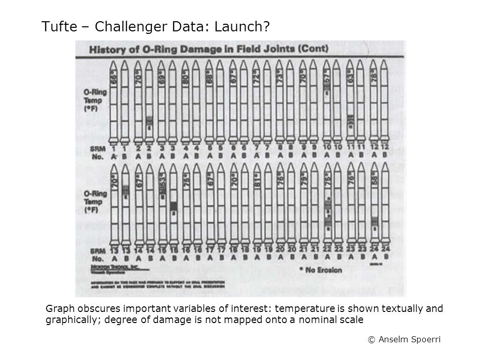 © Anselm Spoerri Tufte – Challenger Data: Launch? Graph obscures important variables of interest: temperature is shown textually and graphically; degr
