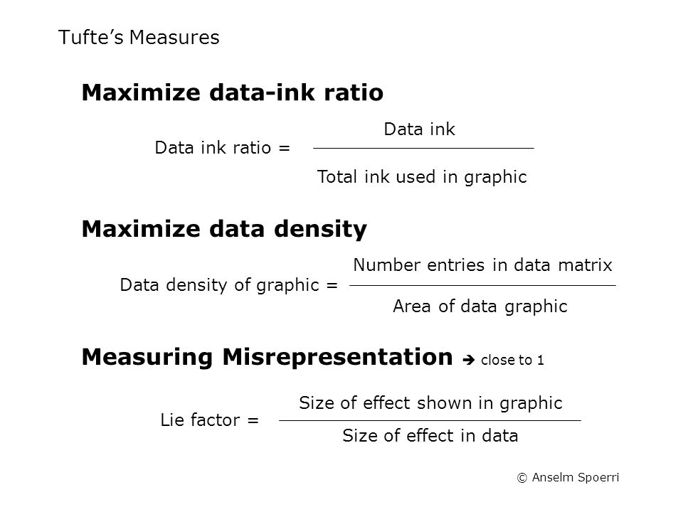 © Anselm Spoerri Tufte's Measures Maximize data density Data density of graphic = Number entries in data matrix Area of data graphic Measuring Misrepr