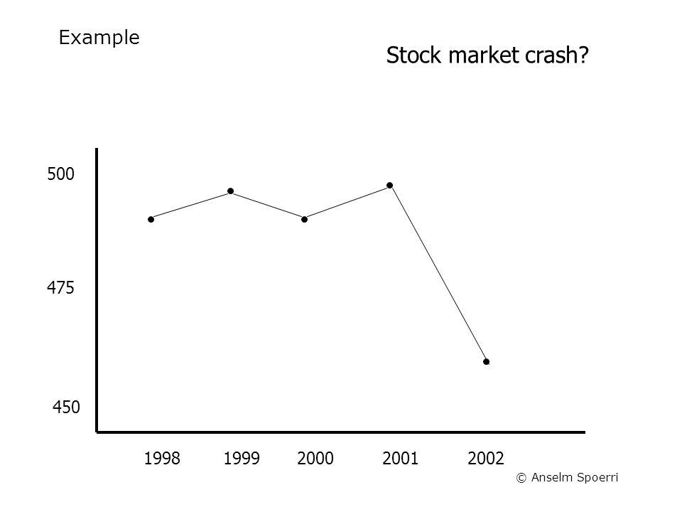 © Anselm Spoerri Example 20022001200019991998 500 475 450 Stock market crash?