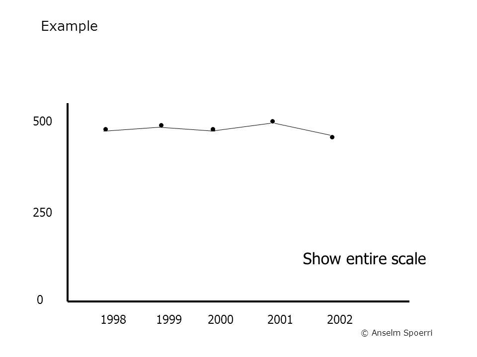 © Anselm Spoerri Example 20022001200019991998 500 250 0 Show entire scale