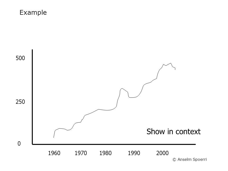 © Anselm Spoerri Example 20001990198019701960 500 250 0 Show in context