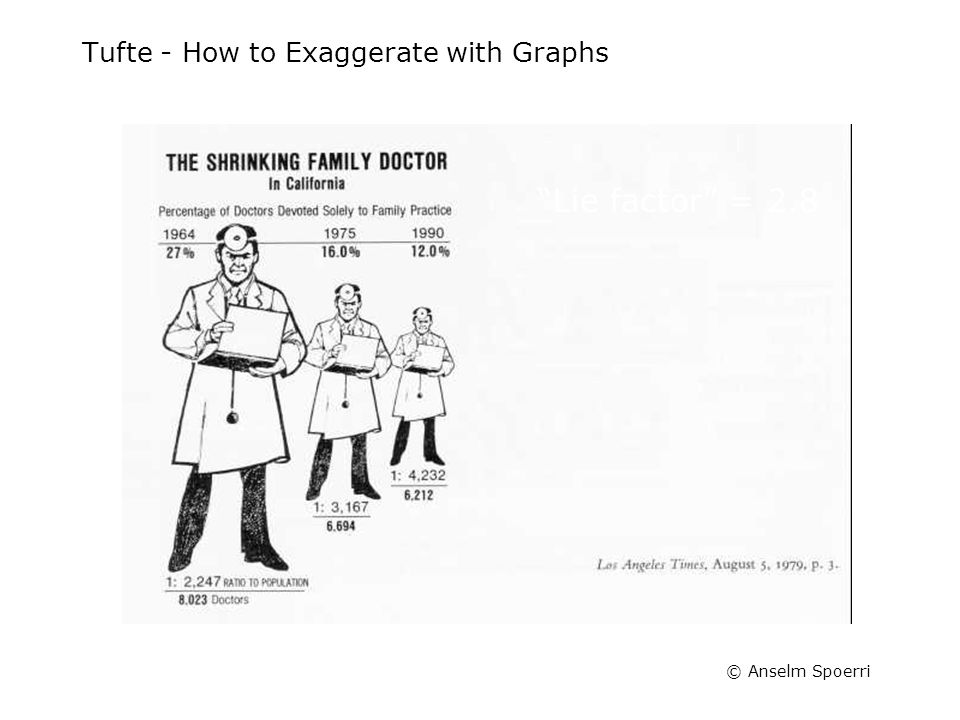 "© Anselm Spoerri Tufte - How to Exaggerate with Graphs ""Lie factor"" = 2.8"