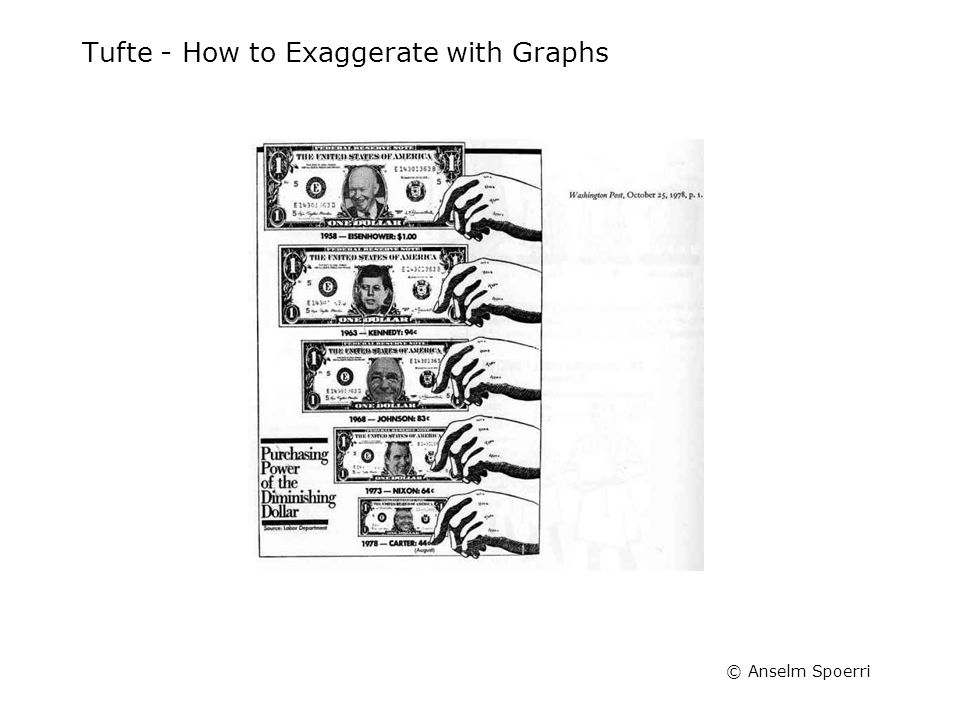 "© Anselm Spoerri Tufte - How to Exaggerate with Graphs ""Lie factor"" = 2.8 Error: Shrinking along both dimensions"