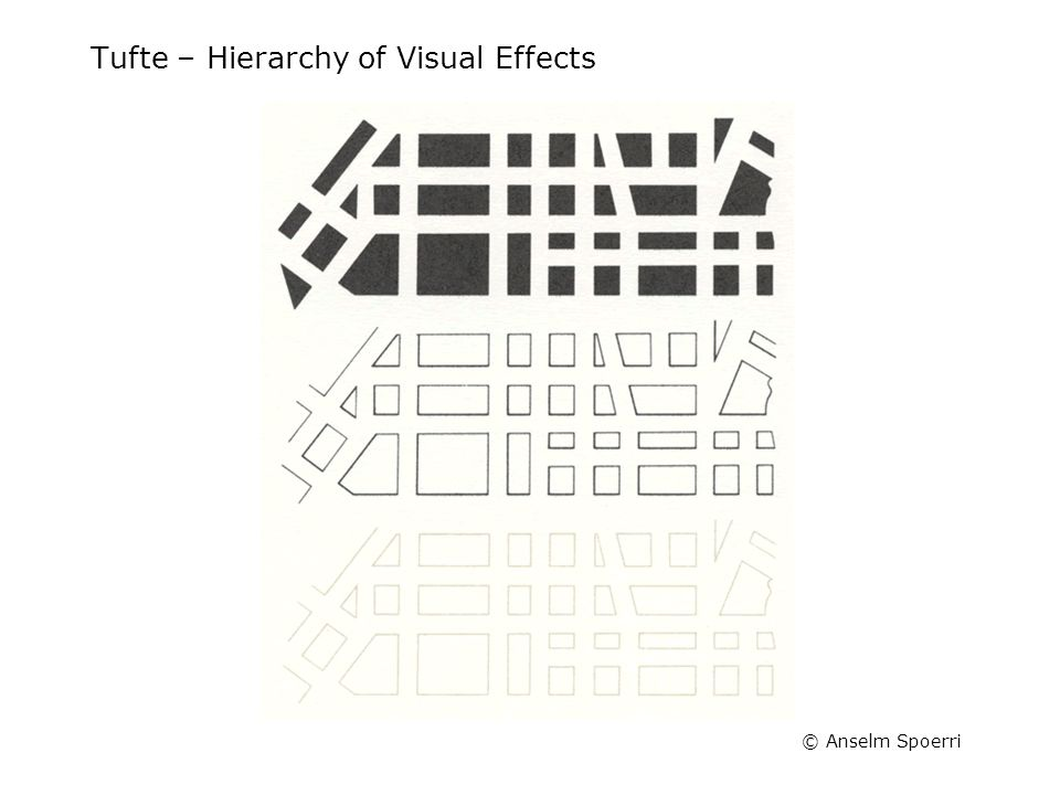 © Anselm Spoerri Tufte – Hierarchy of Visual Effects