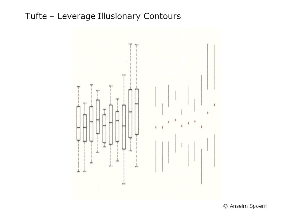 © Anselm Spoerri Tufte – Leverage Illusionary Contours
