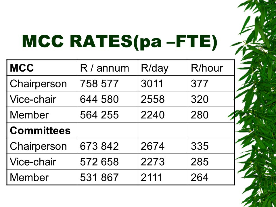 MCC RATES(pa –FTE) MCCR / annumR/dayR/hour Chairperson758 5773011377 Vice-chair644 5802558320 Member564 2552240280 Committees Chairperson673 8422674335 Vice-chair572 6582273285 Member531 8672111264