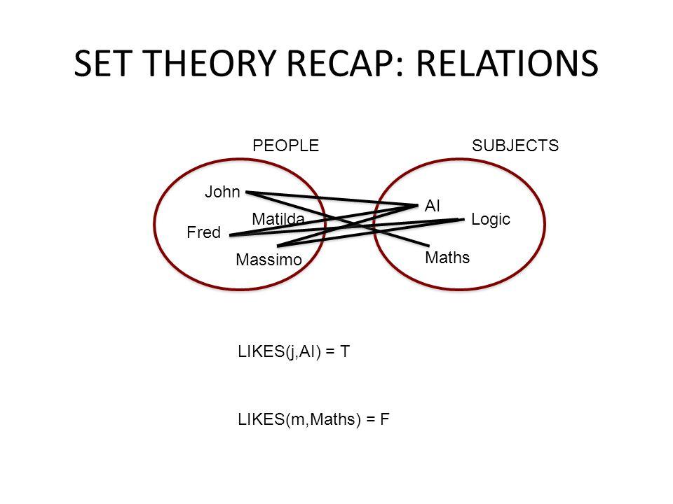 SET THEORY RECAP: RELATIONS PEOPLE John Matilda Fred LIKES(j,AI) = T LIKES(m,Maths) = F Massimo SUBJECTS AI Logic Maths