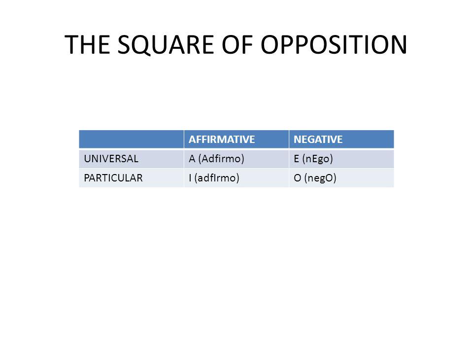 THE SQUARE OF OPPOSITION AFFIRMATIVENEGATIVE UNIVERSALA (Adfirmo)E (nEgo) PARTICULARI (adfIrmo)O (negO)
