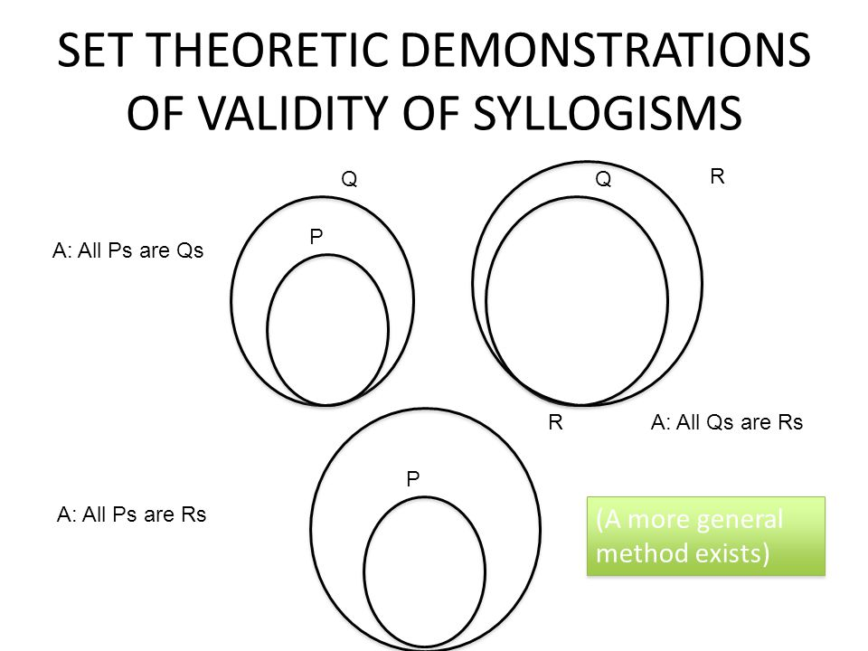 SET THEORETIC DEMONSTRATIONS OF VALIDITY OF SYLLOGISMS A: All Ps are Qs P Q Q R A: All Qs are Rs R A: All Ps are Rs P (A more general method exists)
