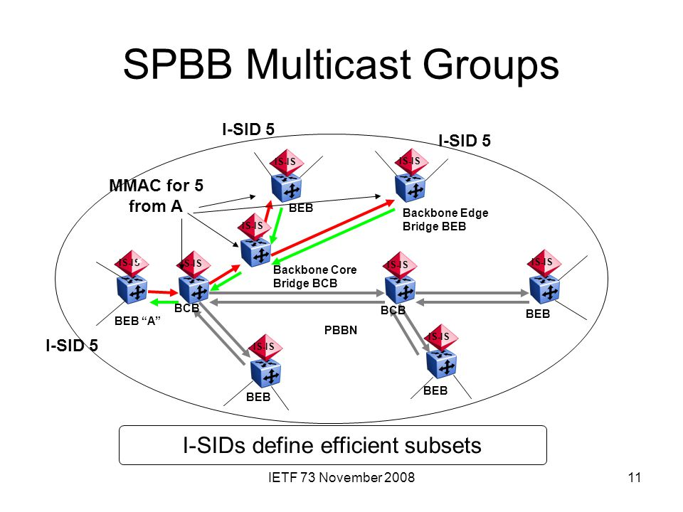 "IETF 73 November 200811 SPBB Multicast Groups IS-IS BEB BCB BEB ""A"" BEB Backbone Edge Bridge BEB PBBN IS-IS Backbone Core Bridge BCB I-SID 5 MMAC for"