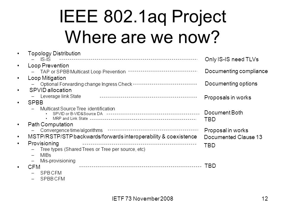 IETF 73 November 200812 IEEE 802.1aq Project Where are we now? Topology Distribution –IS-IS Loop Prevention –TAP or SPBB Multicast Loop Prevention Loo