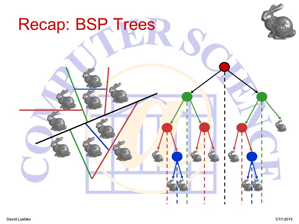 David Luebke5/11/2015 Recap: BSP Trees