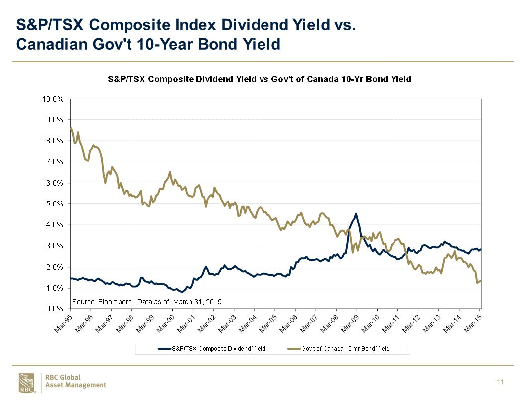 11 S&P/TSX Composite Index Dividend Yield vs. Canadian Gov t 10-Year Bond Yield