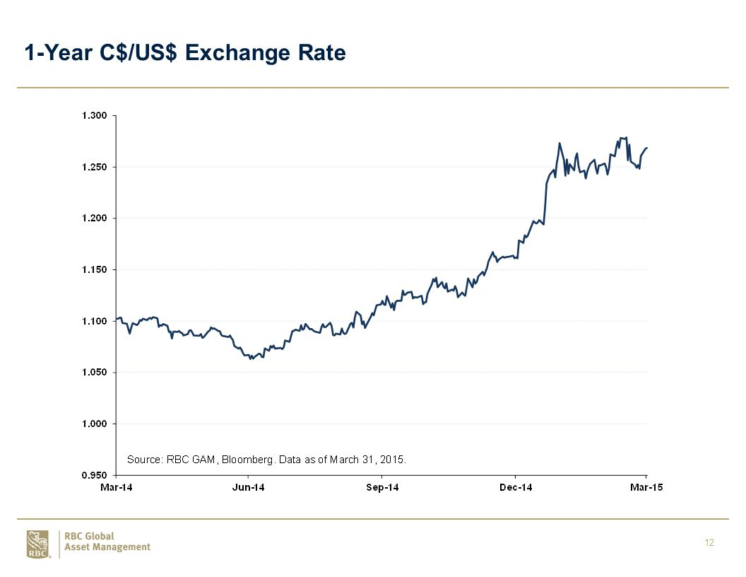 12 1-Year C$/US$ Exchange Rate