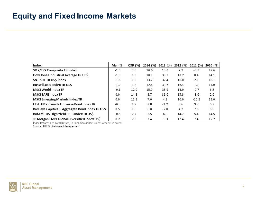 3 Sector Performance SectorMar (%)QTR (%)2014 (%)2013 (%)2012 (%)2011 (%)2010 (%) S&P/TSX Energy-1.4-0.8-4.813.6-0.6-9.911.7 S&P/TSX Materials-10.13.3-2.6-29.1-5.7-21.236.5 S&P/TSX Industrials-0.70.121.937.515.34.216.7 S&P/TSX Consumer Discretionary6.129.143.022.1-15.525.5 S&P/TSX Consumer Staples-0.73.349.123.622.66.810.9 S&P/TSX Healthcare7.328.530.372.124.750.444.9 S&P/TSX Financials-1.4-2.113.823.717.6-2.98.5 S&P/TSX Information Technology-3.48.135.137.3-2.9-52.54.7 S&P/TSX Telecom-2.6-2.915.513.111.524.919.0 S&P/TSX Utilities-1.33.616.1-4.14.06.518.4 All returns are total return, CAD SectorMar (%)QTR (%)2014 (%)2013 (%)2012 (%)2011 (%)2010 (%) S&P 500 Energy-1.9-2.9-7.825.14.64.720.5 S&P 500 Materials-4.71.06.925.615.0-9.822.2 S&P 500 Industrials-2.6-0.99.740.715.4-0.626.7 S&P 500 Consumer Discretionary-0.54.89.743.123.96.127.7 S&P 500 Consumer Staples-2.01.016.026.110.814.014.1 S&P 500 Healthcare0.96.525.341.517.912.72.9 S&P 500 Financials-0.6-2.115.235.628.8-17.112.1 S&P 500 Technology-3.30.620.128.414.82.410.2 S&P 500 Telecom-3.71.53.011.518.36.319.0 S&P 500 Utilities-5.229.013.21.32.15.5 All returns are total return, USD Source: RBC Global Asset Management
