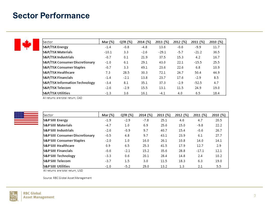 4 Sector Weights Source: RBC Global Asset Management