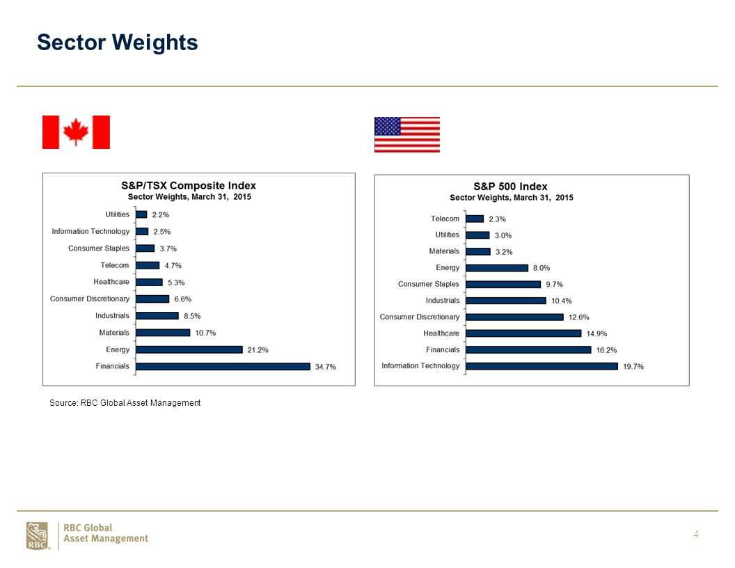 4 Sector Weights Source: RBC Global Asset Management