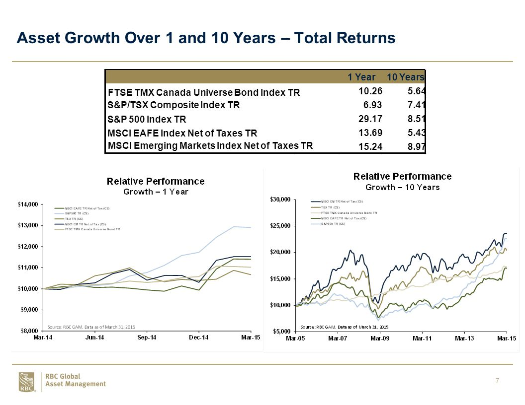 7 Asset Growth Over 1 and 10 Years – Total Returns 1 Year10 Years FTSE TMX Canada Universe Bond Index TR 10.265.64 S&P/TSX Composite Index TR6.937.41 S&P 500 Index TR 29.178.51 MSCI EAFE Index Net of Taxes TR 13.695.43 MSCI Emerging Markets Index Net of Taxes TR 15.248.97