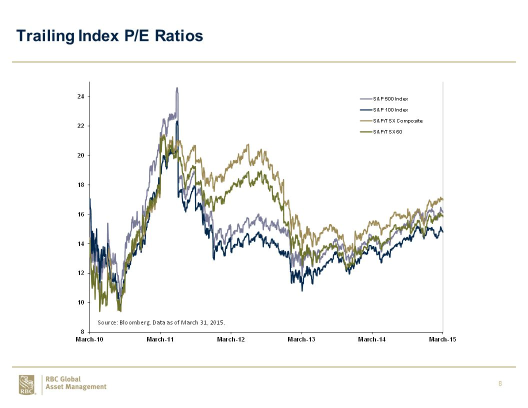9 S&P 500 Index – Trailing P/E vs. Dividend Yield