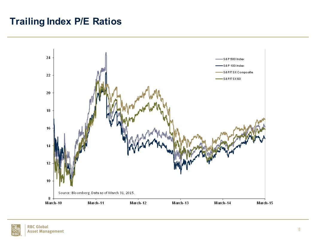 8 Trailing Index P/E Ratios