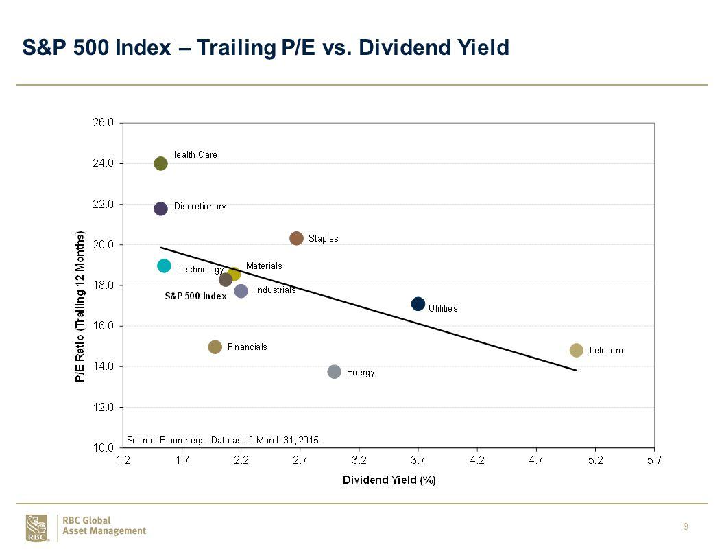 10 S&P 500 Dividend Yield vs. U.S. Gov t 10-Year Bond Yield