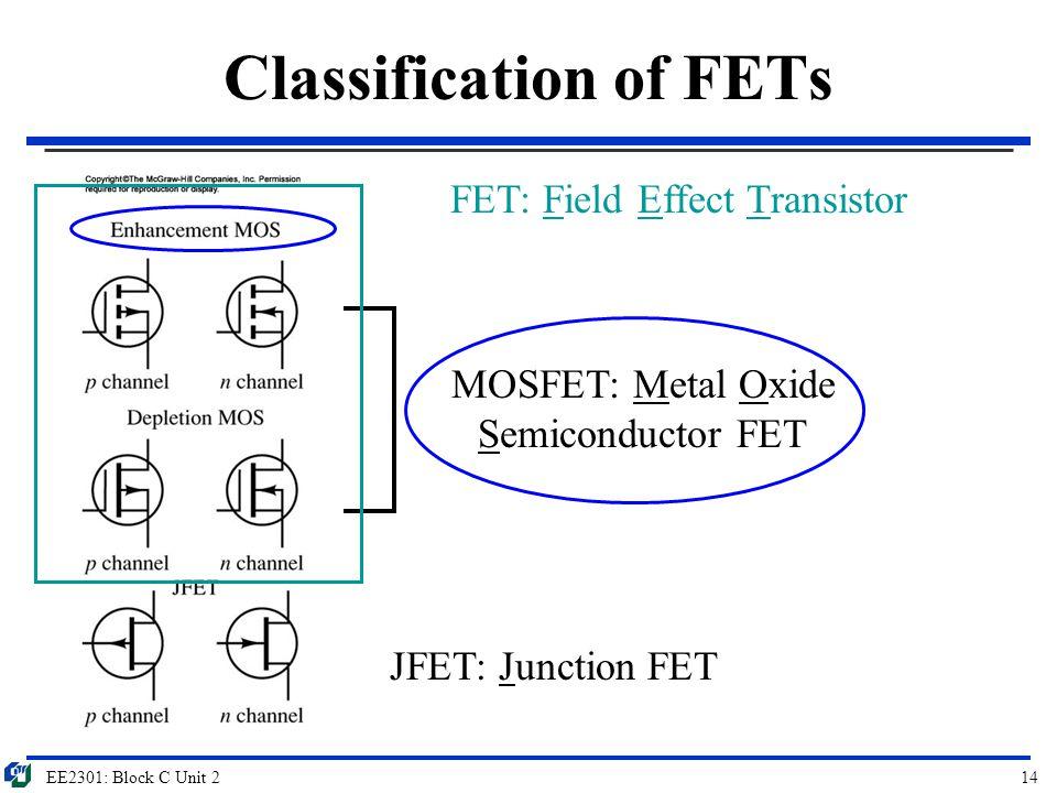 EE2301: Block C Unit 214 Classification of FETs FET: Field Effect Transistor JFET: Junction FET MOSFET: Metal Oxide Semiconductor FET