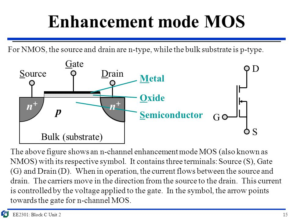 EE2301: Block C Unit 215 Enhancement mode MOS Bulk (substrate) Gate SourceDrain Metal Oxide Semiconductor p G D S n+n+ n+n+ The above figure shows an