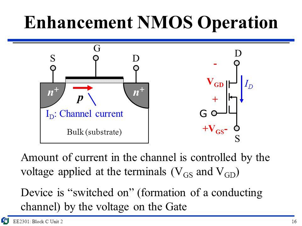 EE2301: Block C Unit 216 Enhancement NMOS Operation Bulk (substrate) G SD p G D S n+n+ n+n+ I D : Channel current - V GD + +V GS - Amount of current i