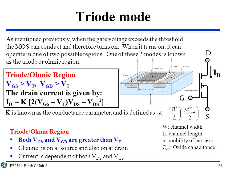 EE2301: Block C Unit 225 Triode mode Triode/Ohmic Region  Both V GS and V GD are greater than V T  Channel is on at source and also on at drain  Cu