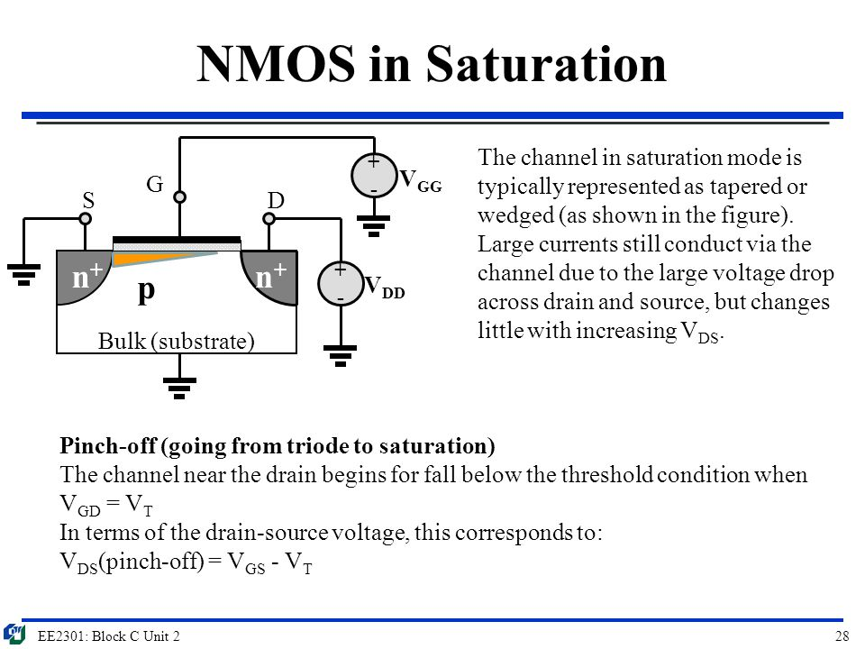 EE2301: Block C Unit 228 NMOS in Saturation Bulk (substrate) G SD p n+n+ n+n+ +-+- V DD +-+- V GG Pinch-off (going from triode to saturation) The chan