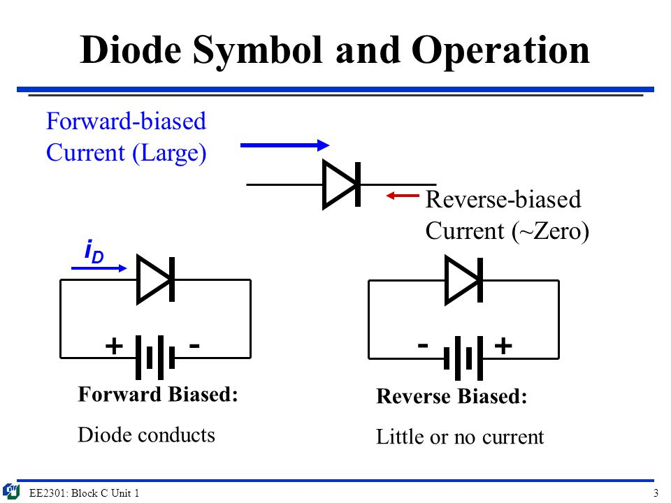 EE2301: Block C Unit 14 Ideal diode model Circuit containing ideal diode Circuit assuming that the ideal diode conducts Circuit assuming that the ideal diode does not conduct