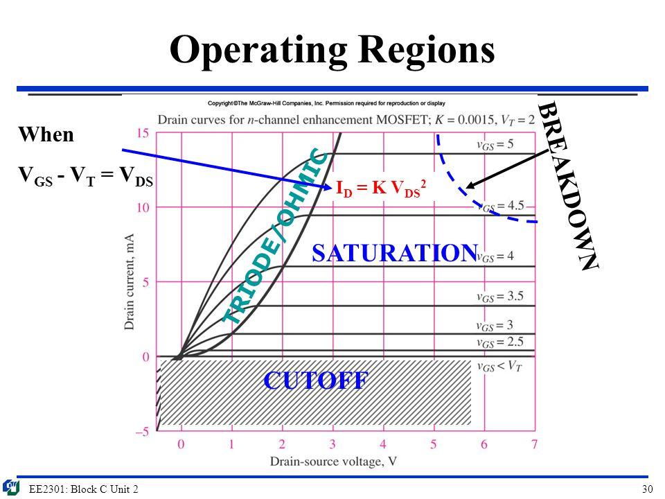 EE2301: Block C Unit 230 Operating Regions CUTOFF I D = K V DS 2 TRIODE/OHMIC SATURATION BREAKDOWN When V GS - V T = V DS