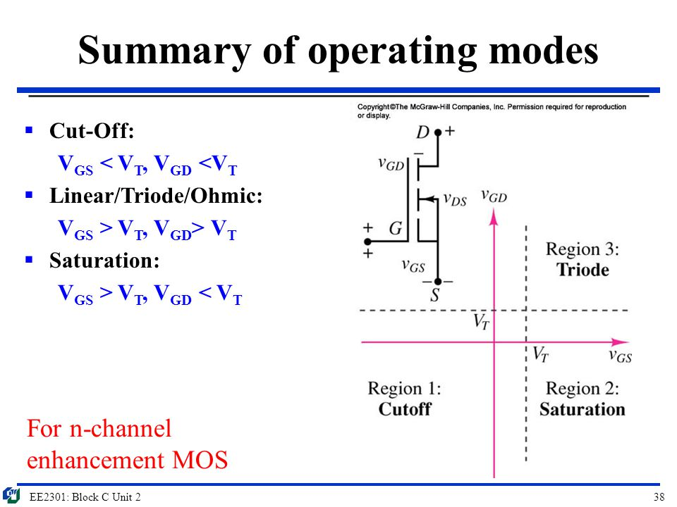 EE2301: Block C Unit 238 Summary of operating modes For n-channel enhancement MOS  Cut-Off: V GS < V T, V GD <V T  Linear/Triode/Ohmic: V GS > V T,