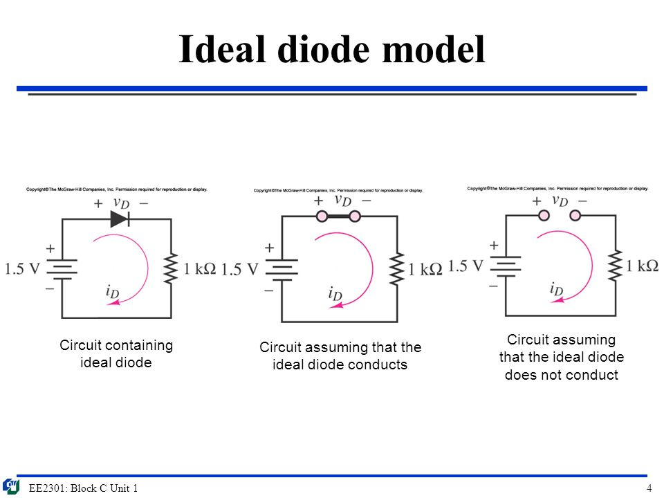 EE2301: Block C Unit 225 Triode mode Triode/Ohmic Region  Both V GS and V GD are greater than V T  Channel is on at source and also on at drain  Current is dependent of both V DS and V GS Triode/Ohmic Region V GS > V T, V GD > V T The drain current is given by: I D = K [2(V GS – V T )V DS – V DS 2 ] D S G IDID As mentioned previously, when the gate voltage exceeds the threshold the MOS can conduct and therefore turns on.